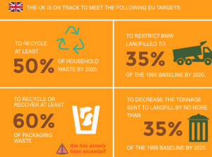 "<img src= ""UK Eu targets.png"" alt=""An infographic detailing the aspired EU Targets for the UK's recycling target by the end of 2020""/>"