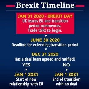 """<img src= """"Brexit timeline.jpg"""" alt=""""Brexit timeline for deadline""""/>"""