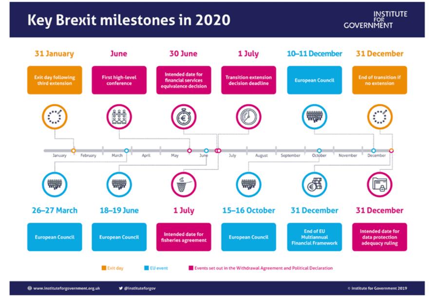 "<img src= ""key milestones.jpg"" alt=""key dates for Brexit transition period""/>"